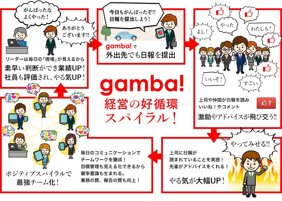「gamba!」が生みだす成功の好循環スパイラル!