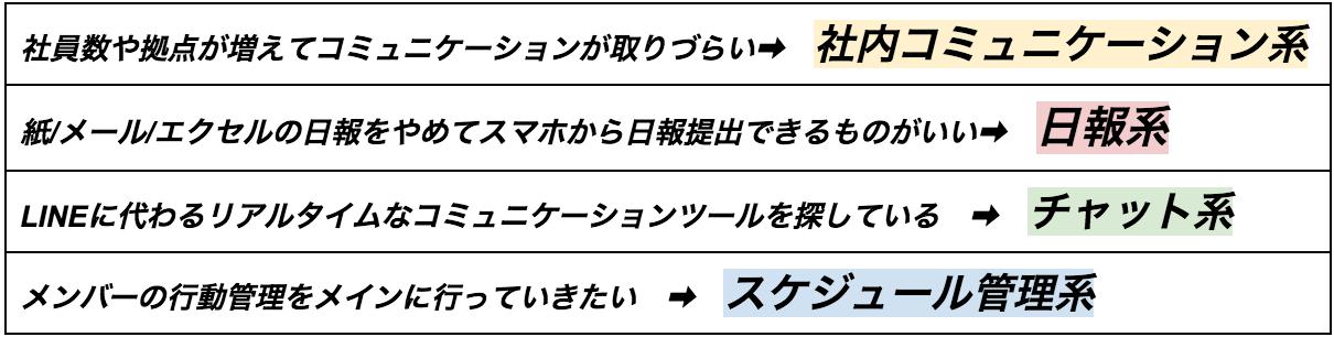 社内SNS4つのカテゴリー