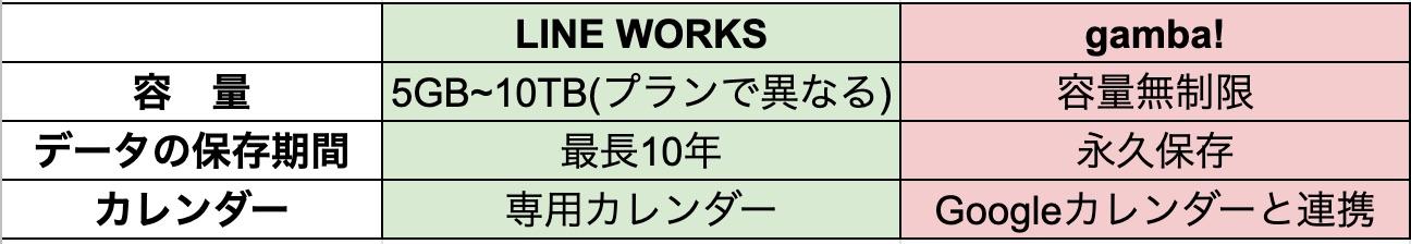 LINE WORKSとgamba!のスペック比較